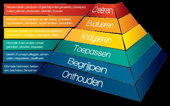 Bloom pyramid taxonomie taxonomy no background